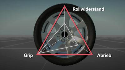 Green Tires – Die Zukunft der Reifen ist grün